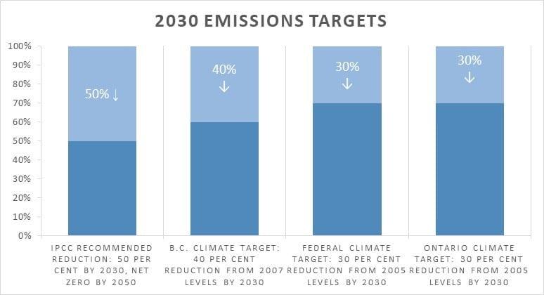 2030 emissions targets graph